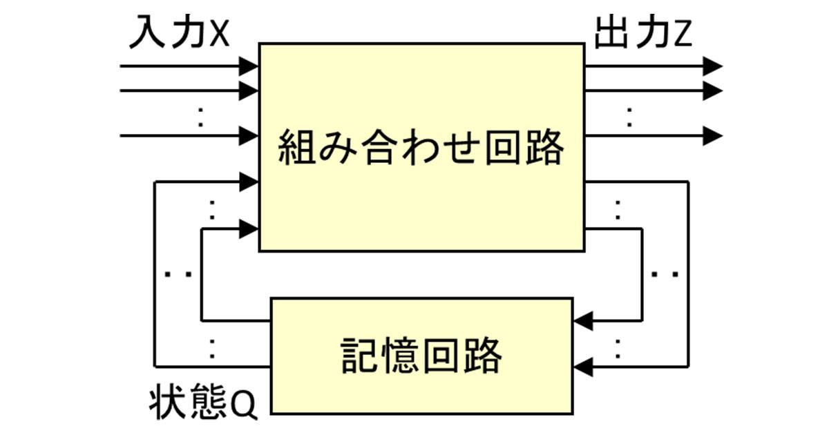 多くの論理回路に使われる「順序回路」ってどんな回路なの? | 日経 ...