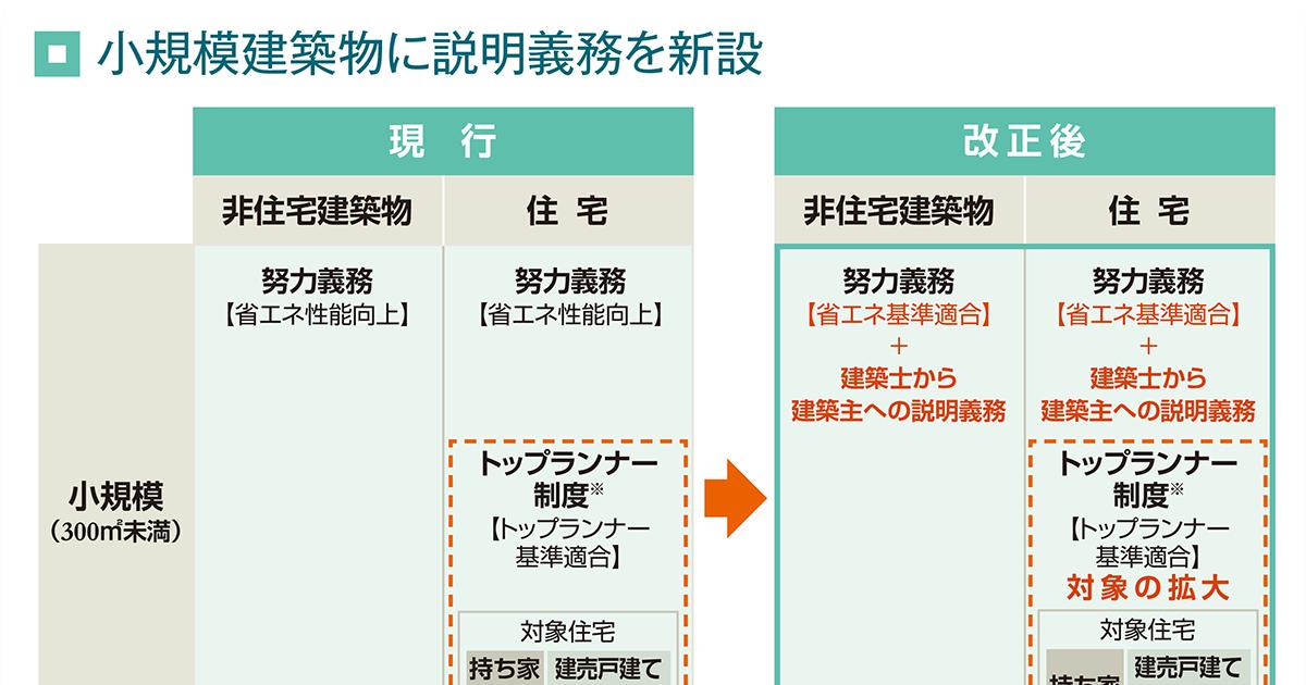 法 建築 改正 省エネ 物 【まとめ】建築基準法改正のポイント|2019年(令和元年)6月施行