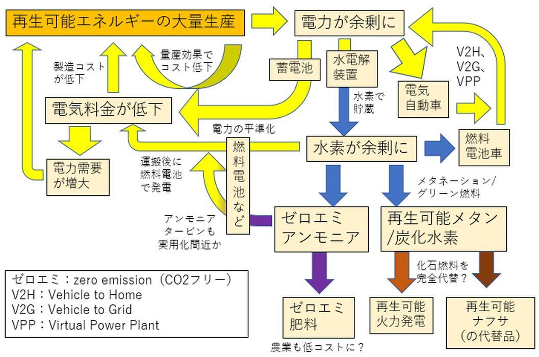 バイデン大統領で蓄電池大量導入が加速、世界に取り残される日本