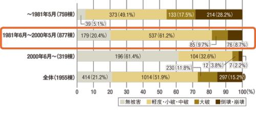 〔図1〕熊本地震の被害は建設時期で差が出た 熊本地震の木造建築物の被害状況。新耐震基準の有効性は認められたが、81~00年住宅の被害は、00年以降より大きかった(資料:国土交通省「熊本地震における建築物被害の原因分析を行う委員会」報告書)