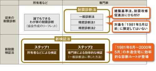 〔図2〕新耐震検証法は2段階で構成 新耐震検証法は専門家の現地調査をなくし、検証作業の効率化を図る。所有者が抱く耐震診断へのハードルを下げるのが狙いだ(資料:取材を基に日経ホームビルダーが作成)
