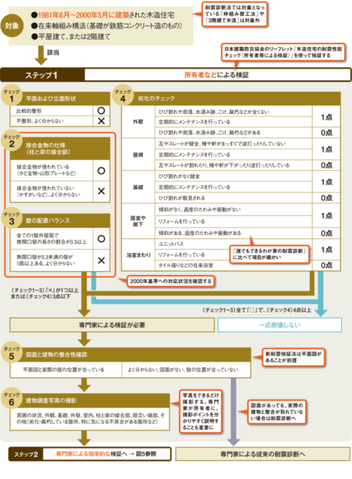 〔図4〕リーフレットに基づいて6項目を調べる (資料:日本建築防災協会の資料を基に日経ホームビルダーが作成)