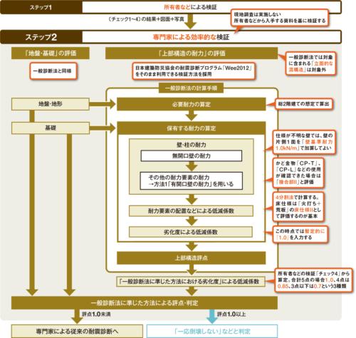 〔図5〕専門家による検証は、診断ソフトで「効率的」に (資料:日本建築防災協会の資料を基に日経ホームビルダーが作成)