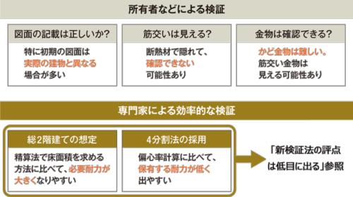 〔図6〕実務者が指摘する留意点 (資料:取材を基に日経ホームビルダーが作成)