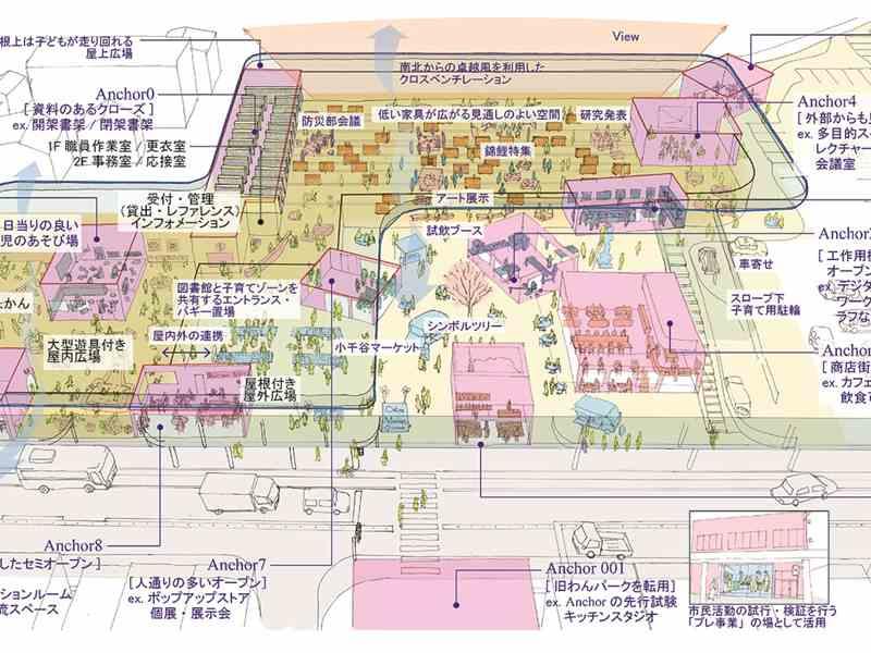平田晃久事務所が新潟県小千谷市のプロポで最優秀、図書館などの複合施設を動的建築に