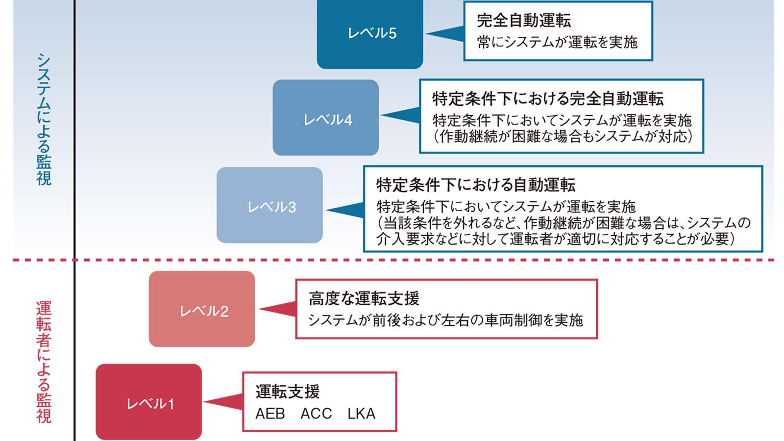 日本で自動運転レベル3が解禁、いざ高速道路へ