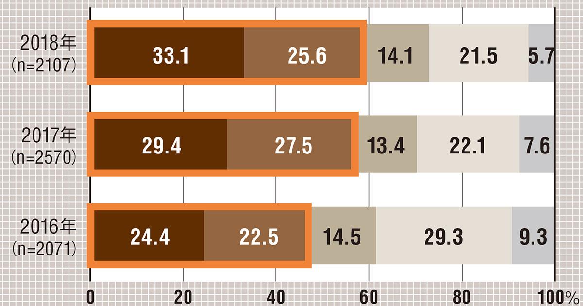クラウドサービスの利用企業は約6割 IoTやAIなどの導入企業は2割超