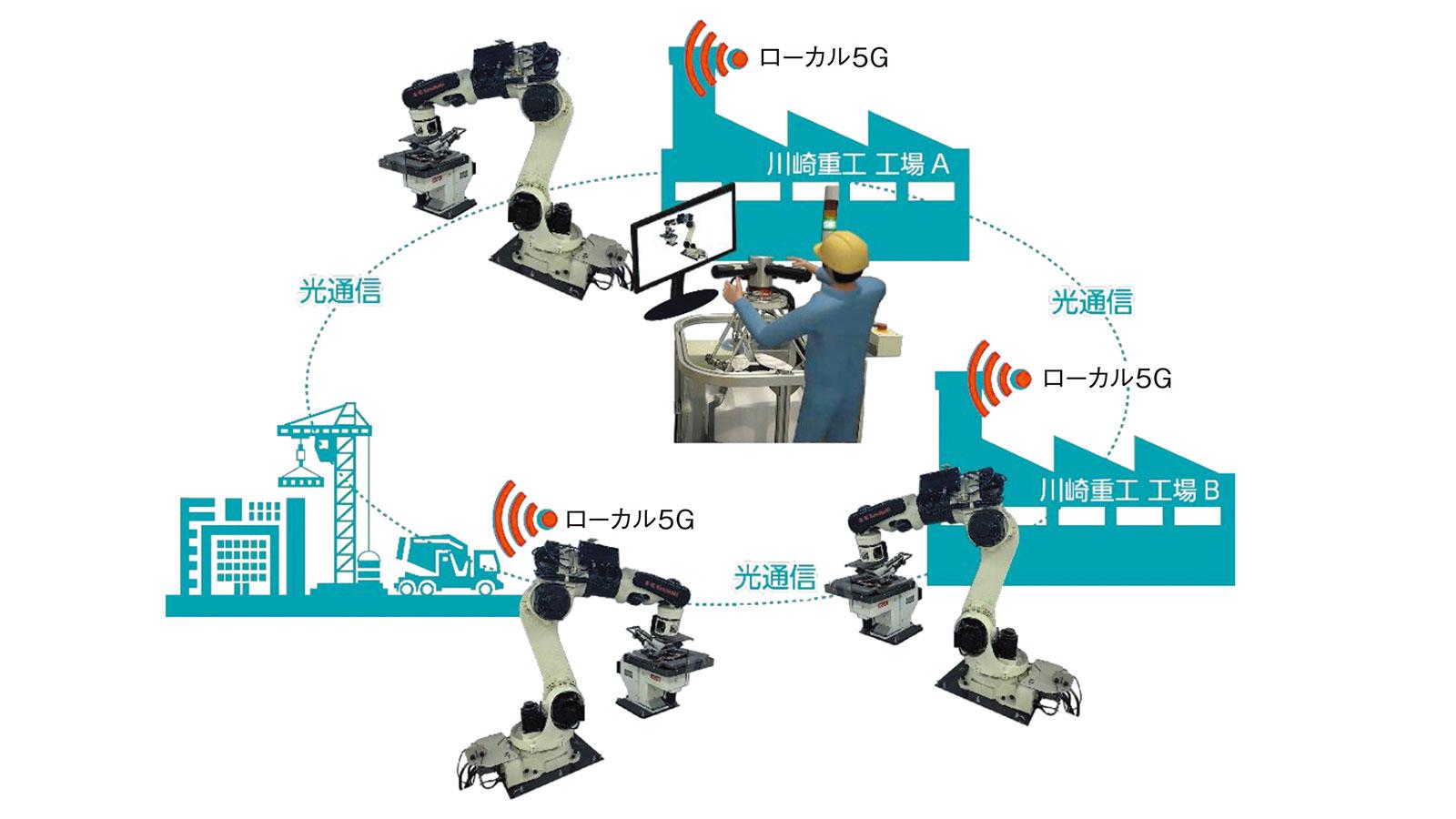 川崎重工で工場ローカル5Gの実証実験へ、高精細画像の無線伝送など実施