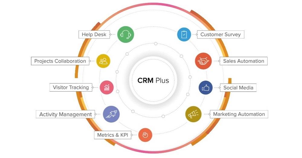 富士ゼロックスが企業向け業務クラウドを拡充、「Zoho CRM Plus」提供開始
