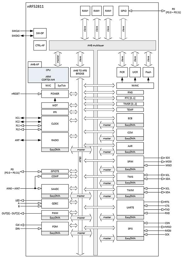 nRF52811」の機能ブロック図。Nordicのイメージ | 日経 xTECH(クロス