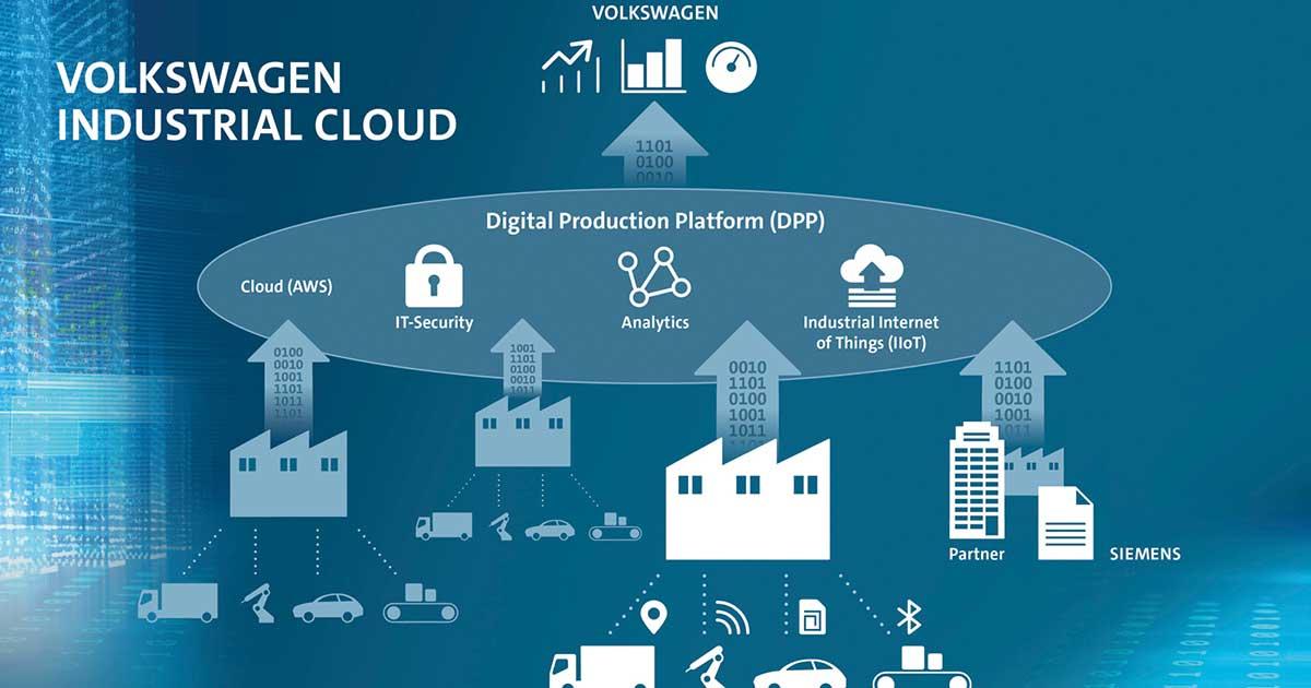 VW、アマゾンやシーメンスと大規模な生産管理用クラウド網を開発中