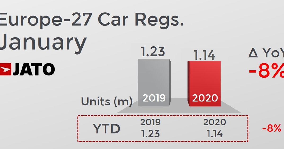 2020年1月の欧州新車市場は電動車が急増、EVは2倍に