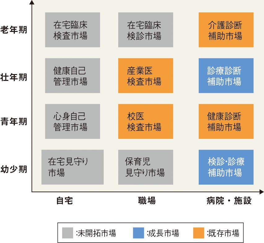 図1 健康・医療・介護支援POCT(モバイルヘルスケアを含む)市場 (筆者が作成)