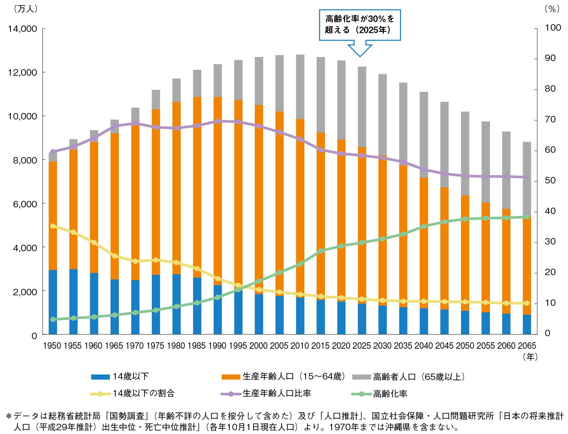 図1-2-4 日本の人口推移予測 (出所:「平成29年版厚生労働白書」を基に筆者が作成)