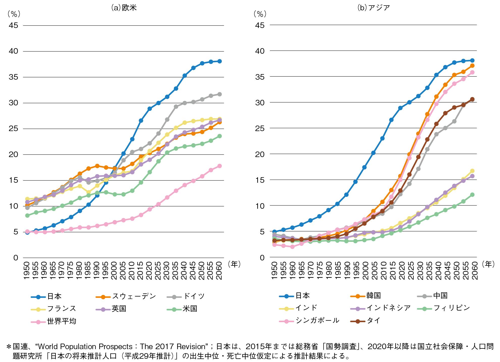 図1-2-5 欧米やアジア各国の高齢化率の推移 (出所:「平成30年版高齢社会白書」を基に筆者が作成)