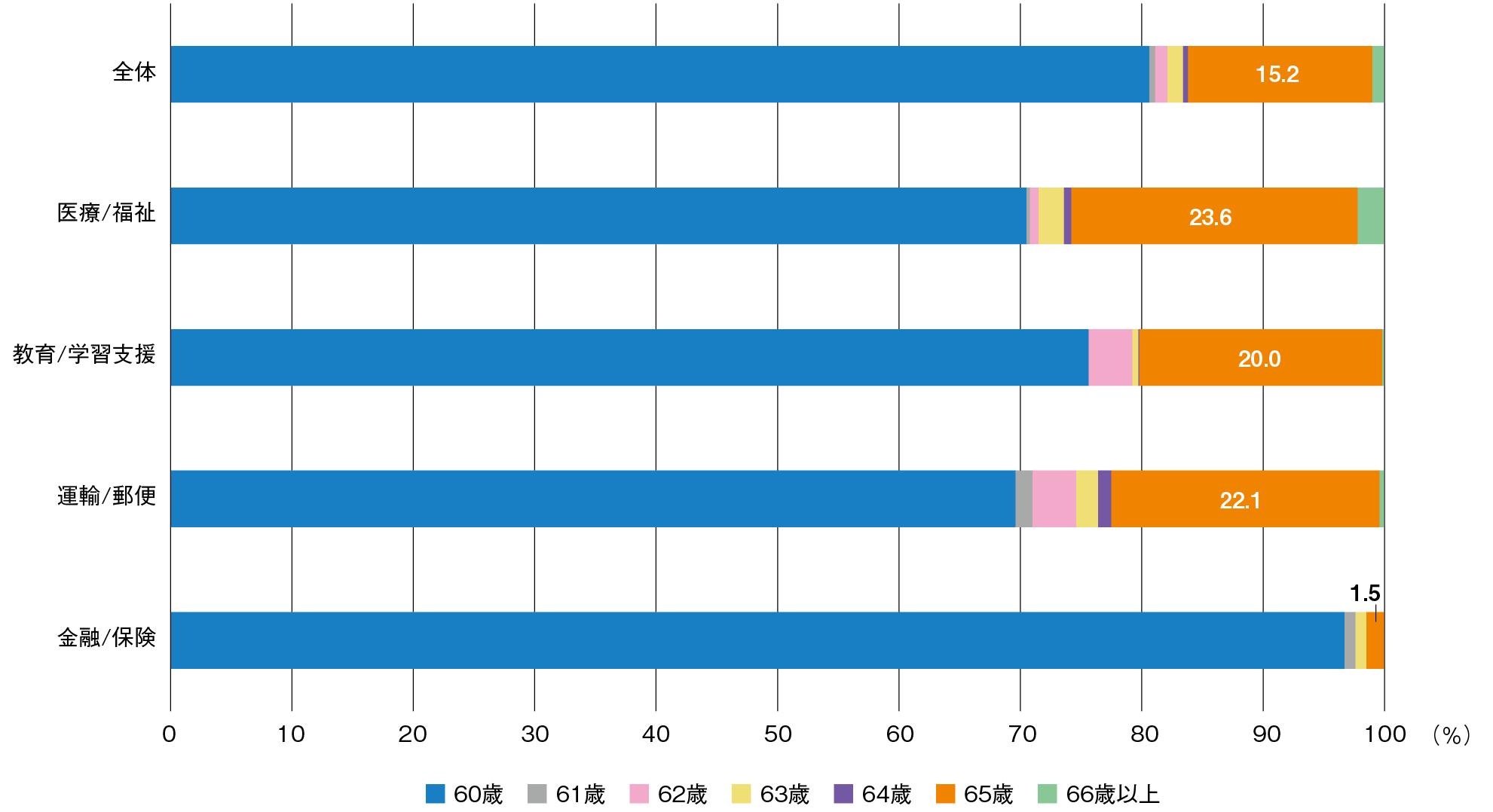 図1-2-6 日本における業種別の定年年齢(2016年) (出所:厚生労働省「就労条件総合調査報告」を基に筆者が作成)