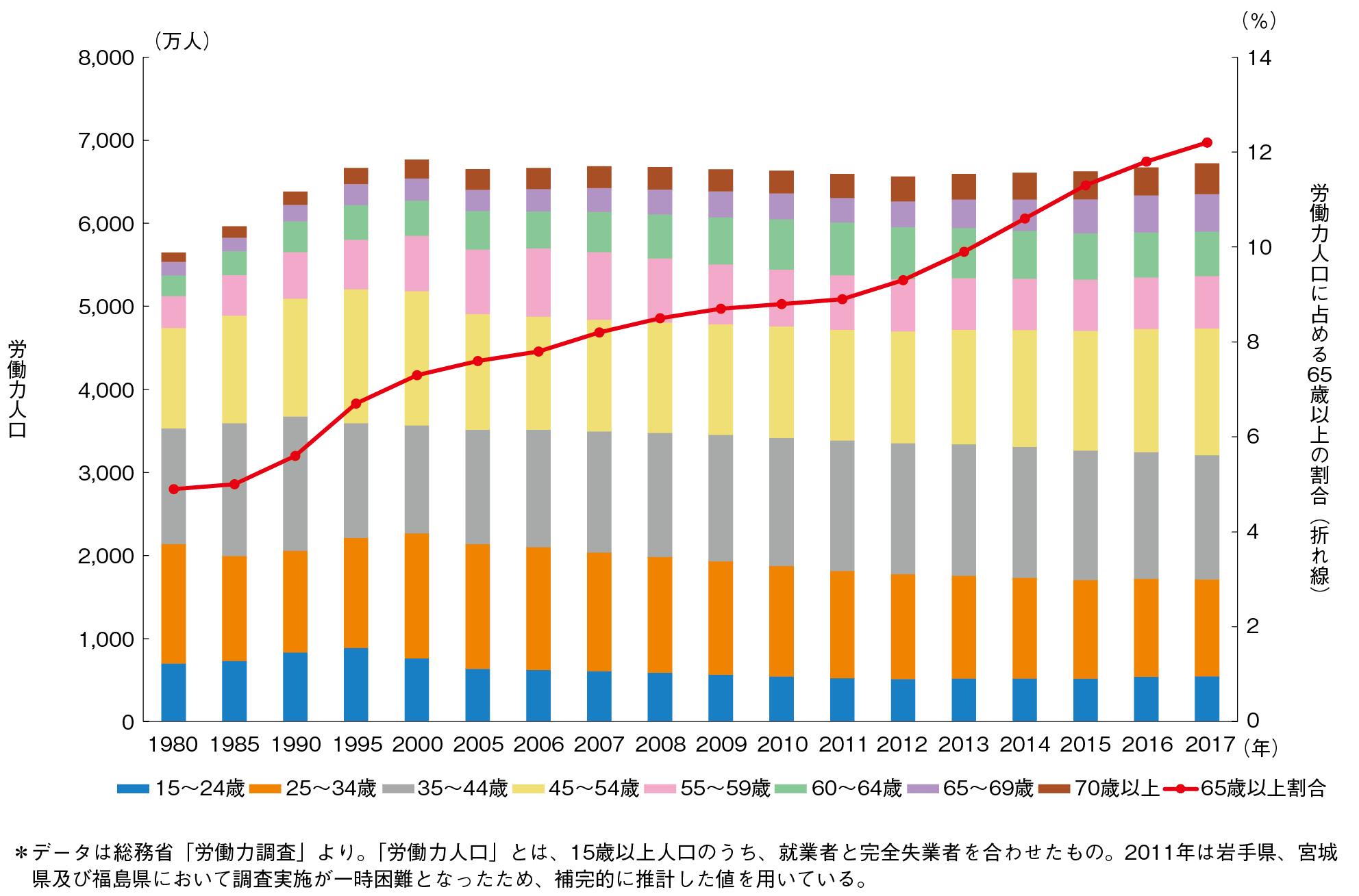 図1-2-7 日本における年代別労働力人口の推移 (出所:「平成30年版高齢社会白書」を基に筆者が作成)