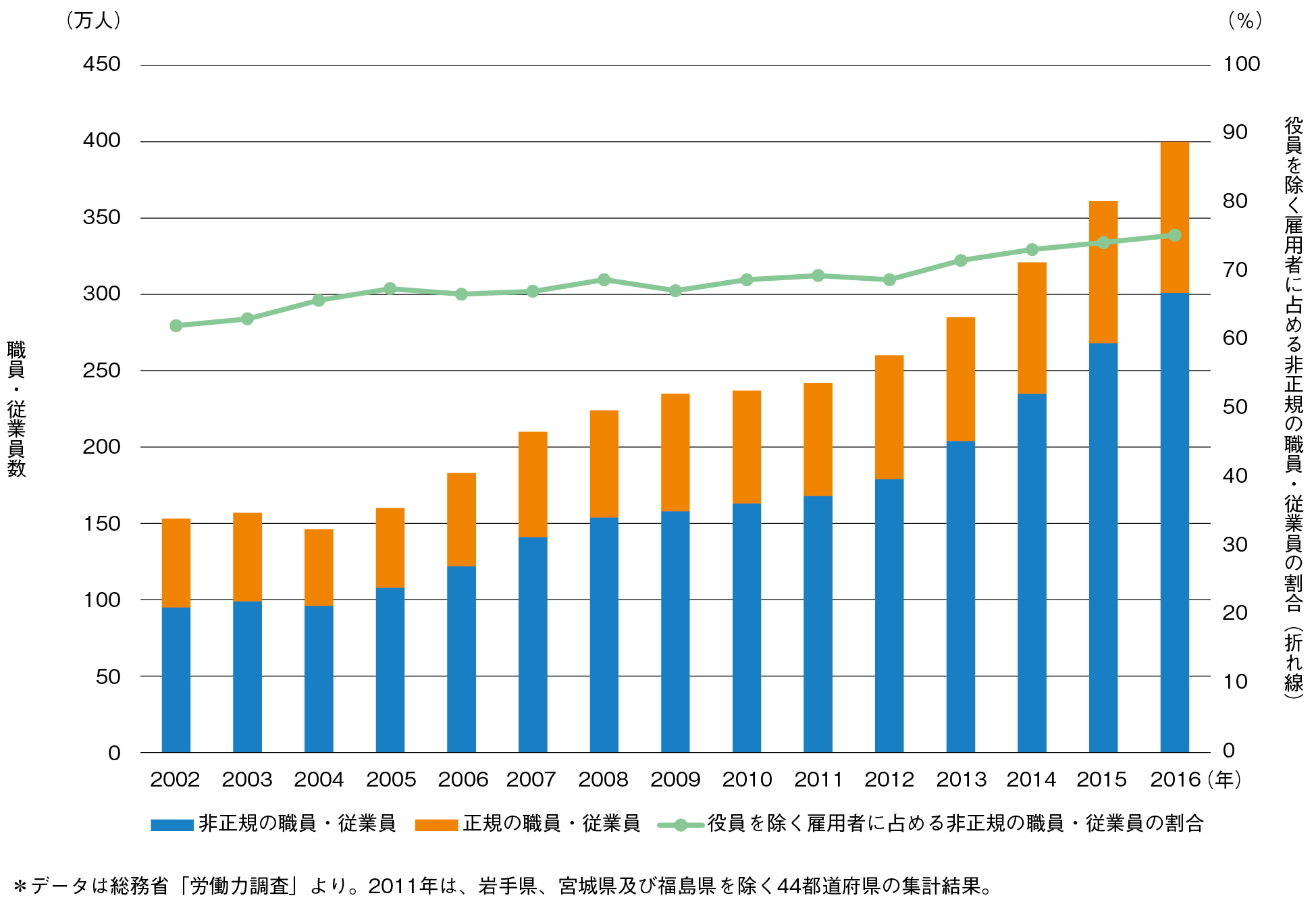 図1-2-8 65歳以上の正規・非正規職員数の推移 (出所:「平成29年版高齢社会白書」を基に筆者が作成)