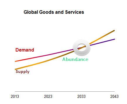 トリリオンセンサーがつくる「Abundance(潤沢な世界)」が地球規模の課題を解決する