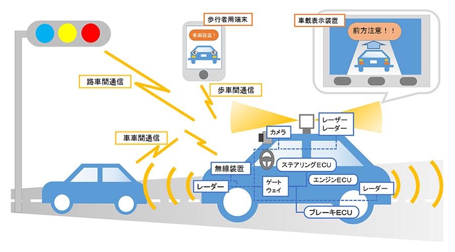 自動運転関連の技術開発力、果た...