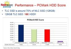 PC Mark HDD Scoreの比較