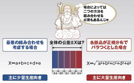 公差に対する思い込み | 日経 xTECH(クロステック)