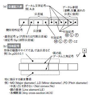 幾何公差の基本を理解する   日経 xTECH(クロステック)