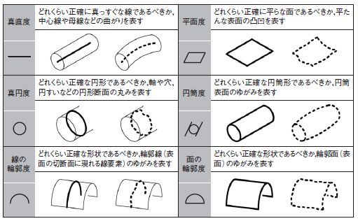 幾何公差の基本を理解する (2ページ目)   日経 xTECH(クロステック)