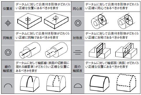 図6●位置の公差位置の公差は,位置度,同心度,同軸度,対称度,線の輪郭度... 幾何公差の基本を