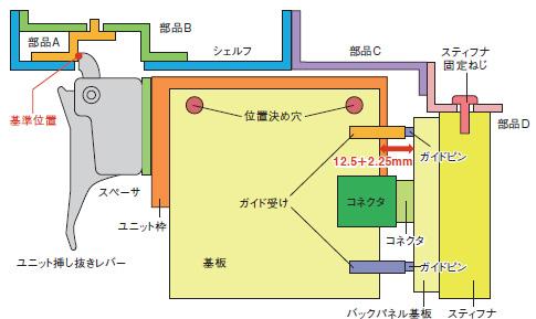 第3回:公差計算の基本スキルを教育〔富士通〕 | 日経 xTECH ...