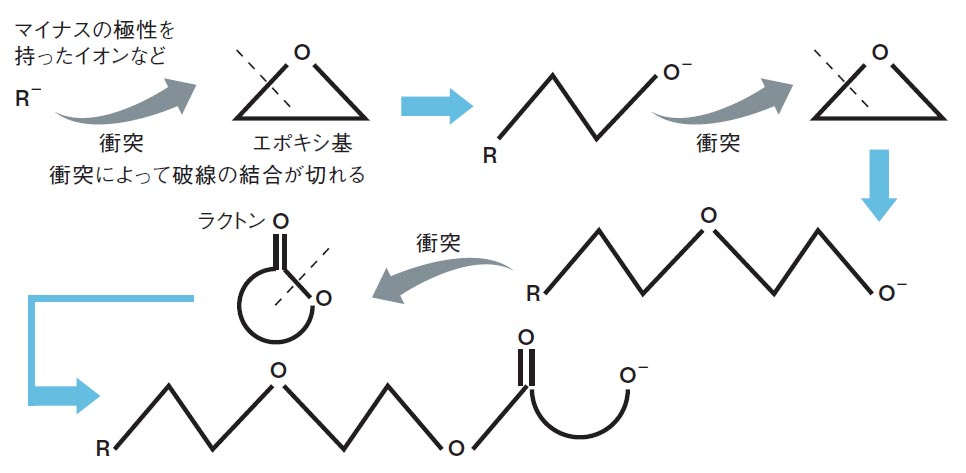 図1●エポキシとラクトンのアニオン開環重合。マイナスの極性を持ったイオンなどが衝突することでポキシ基やラクトンの炭素と酸素の結合が切れ,直鎖状につながっていく。   日経 xTECH(クロステック)