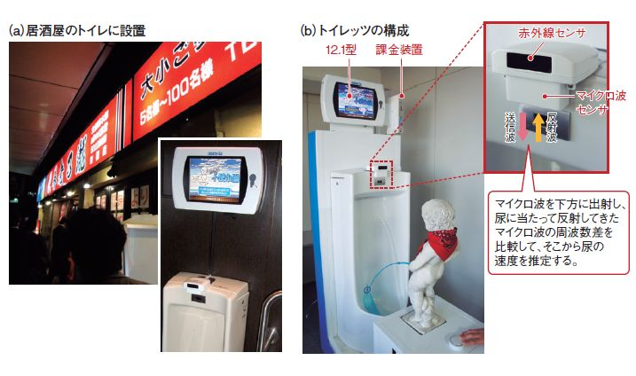 図1 養老乃瀧は、セガの「トイレッツ」を採用した(a)。トイレッツは、男性用小便器に取り付けるセンサ装置と、小便器の上方に設置するディスプレイで構成される。センサ装置は、人の有無を検知する赤外線センサと、尿の速度や量などを算出するために用いるマイクロ波センサを備える(b)。トイレッツで来店者の競争心を煽ることで、ビールなど飲料の消費量の増加を期待できる。