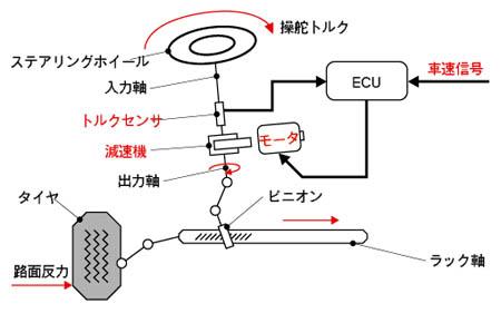 X-by-wireへの道   日経 xTECH(...