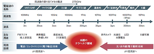 https://xtech.nikkei.com/dm/article/HONSHI/20120329/210427/NE1079kaisetsu2.jpg
