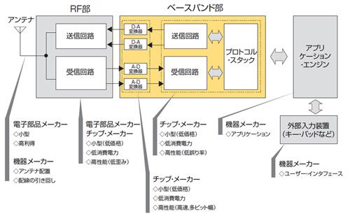 ワイヤレス通信・送受信の仕組み
