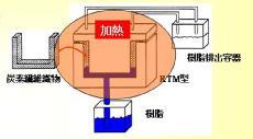 【図1】従来のRTM法の模式図。炭素繊維の織物を型にセットして,樹脂を含浸してオーブンに入れて熱硬化させる