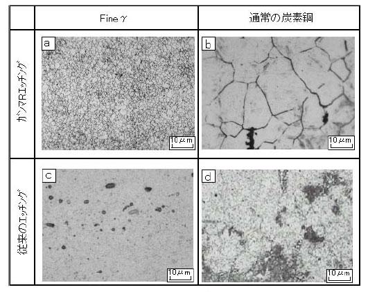 図1◎「Fine γ」と一般の炭素鋼の...