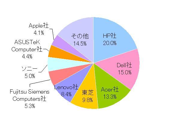 2006年第4四半期におけるノート・パソコン出荷台数のメーカー別シェア 2006年第4四半期にお