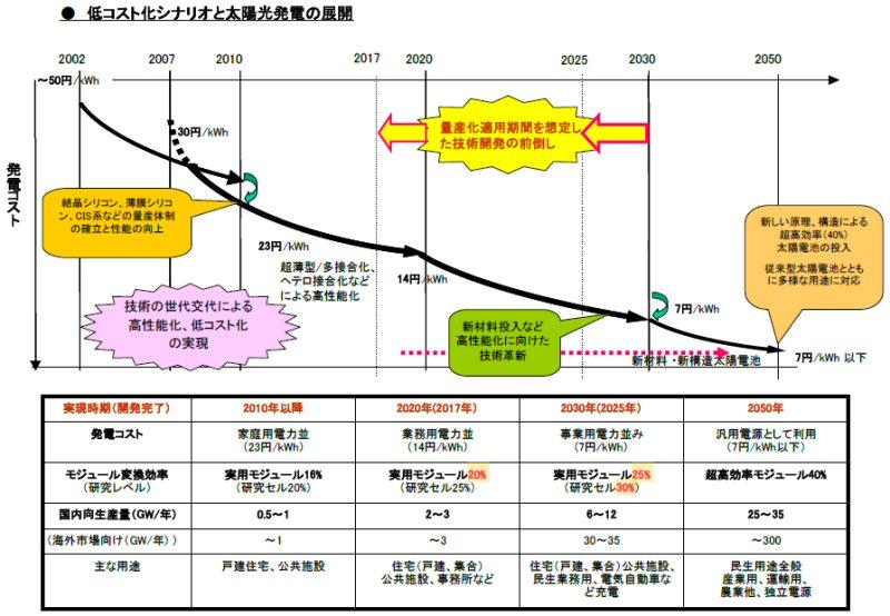 太陽光発電ロードマップ(PV2030+)