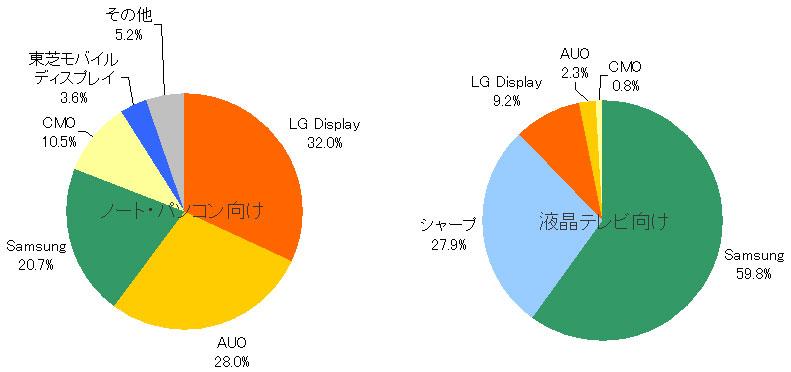 2009年通期のLEDバックライト液晶パネルの出荷枚数シェア(Displ... 2009年通期の