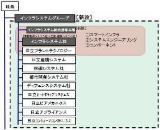 組織図:株式会社日立システムズ