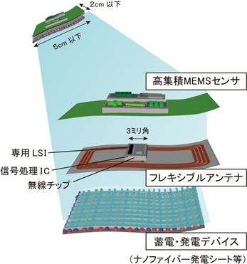 センサ・モジュールのイメージ。グリーンセンサネットワーク研究所のデータ