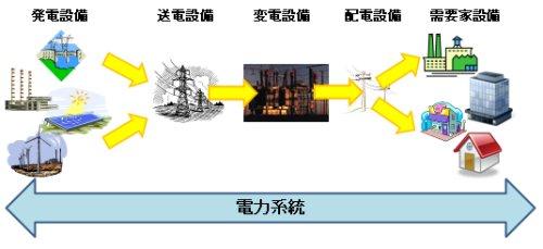 系統(電力系統)
