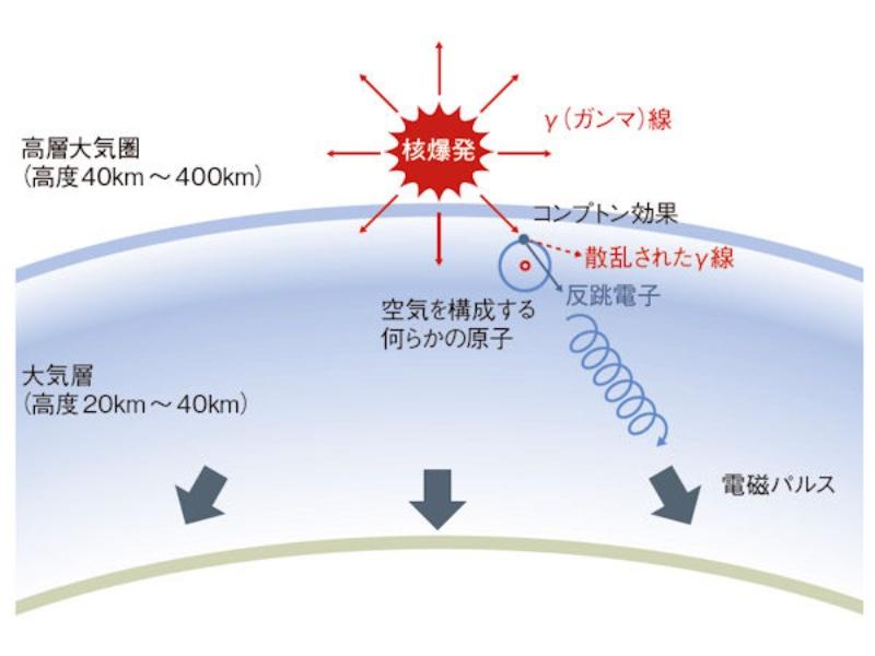 高 高度 核 爆発