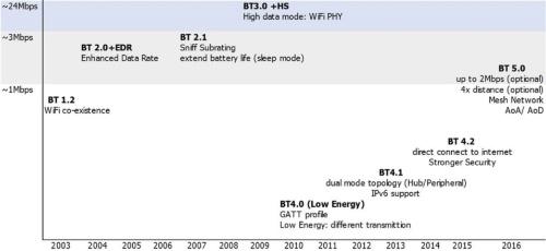 b249db3157 IoTの成功モデル」、BLE市場が活況:HOME:日経デジタルヘルス