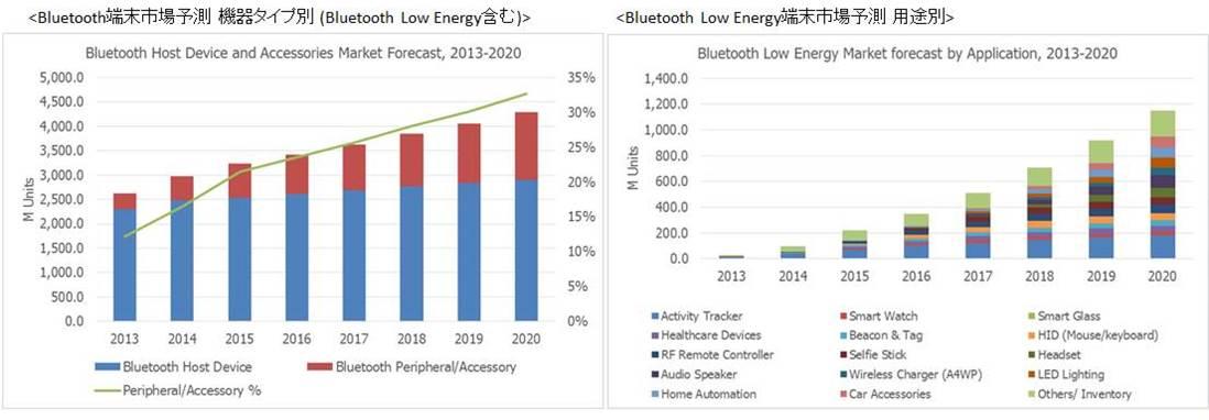 9d9e06c901 「IoTの成功モデル」、BLE市場が活況:HOME:日経デジタルヘルス