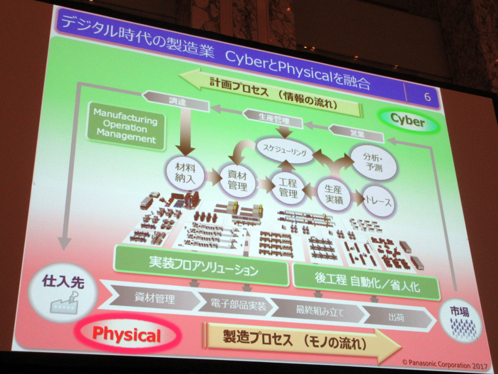 Cyber領域とPhysical領域を一致させる「製造オペレーション管理」(Manufacturing Operation Management)の考え方