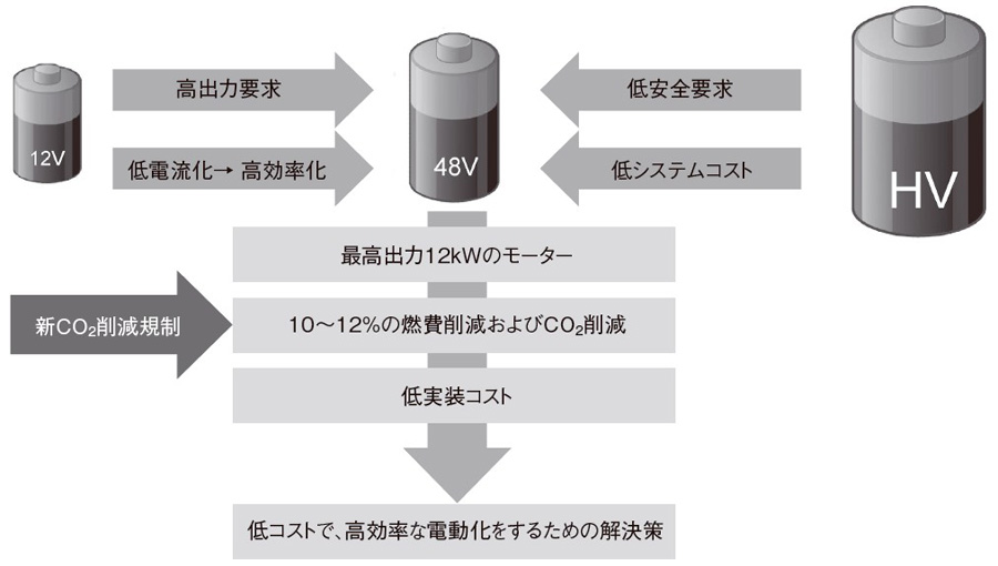 48Vハイブリッドシステムのモーターレイアウト - 日経 ...