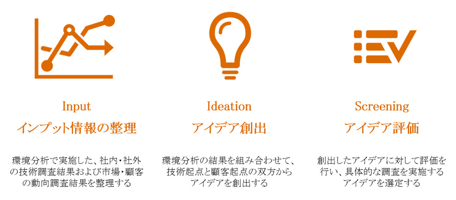 場当たり的にアイデア創出を行っていないか? | 日経クロステック(xTECH)