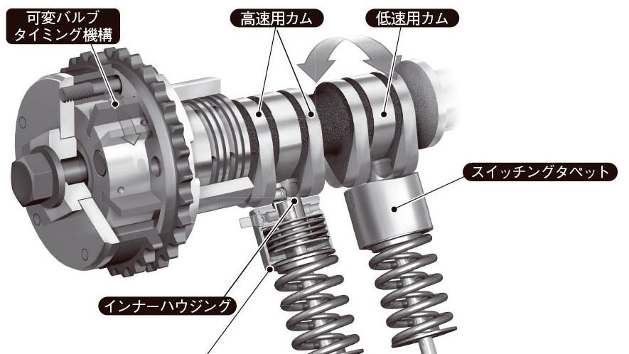 VTEC採用のカム山切り替え型可変...